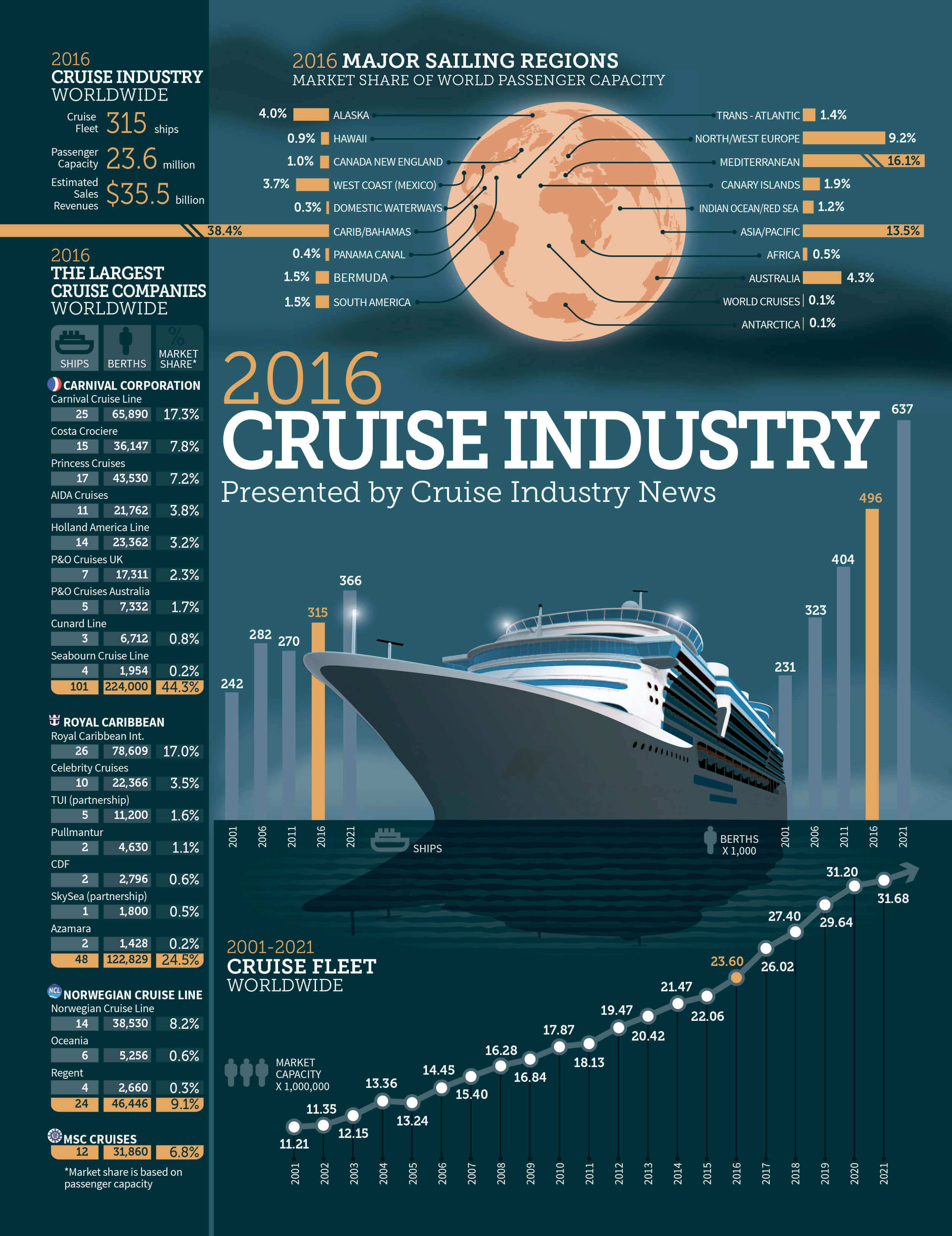 2016CIN_Infographic_cover